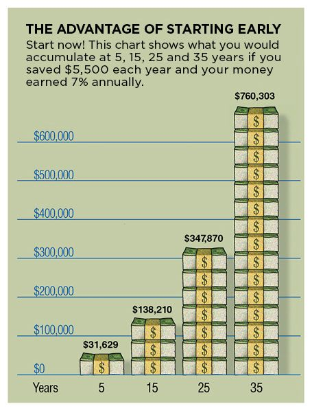 Pictured: The Advantages of Starting Early-Start now!  This chart shows what you would accumulate after 5, 15, 25, and 35 years if you saved $3,000 each year and your money earned 7% annually.