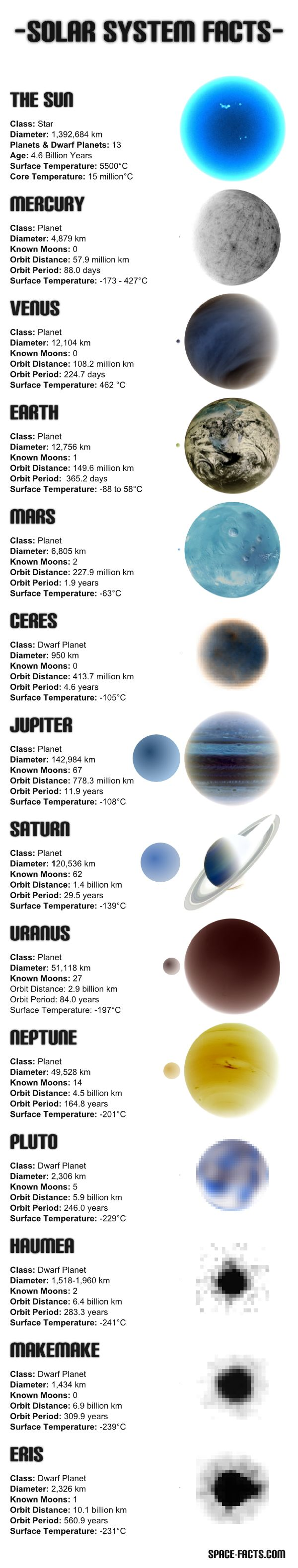 NASA. (2012). SOLAR SYSTEM PLANETS & DWARF PLANETS INFORMATION CHART. Available: http://space-facts.com/solar-system-information/. Last accessed 6th November.