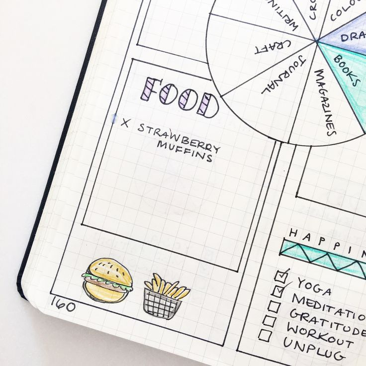 A little snippet of my weekend Bullet Journal layout, with a little space especially for doodling. (My drawing prompt this month is food). Daily Log idea.