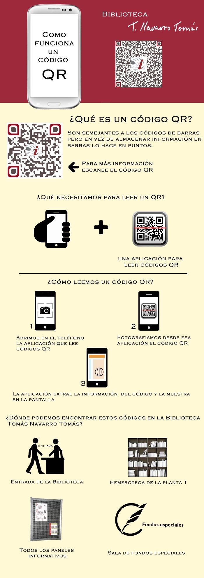 Infografía: Como funciona un código QR.