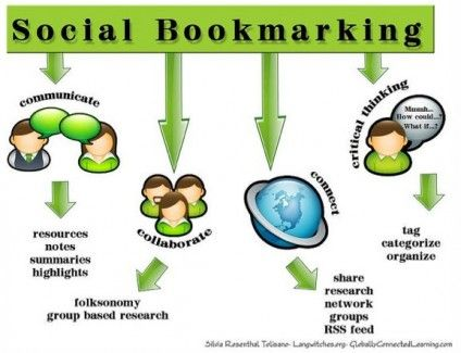 Part I-This is a really interesting blog post that looks into a few key skills Social Bookmarking promotes within the classroom.