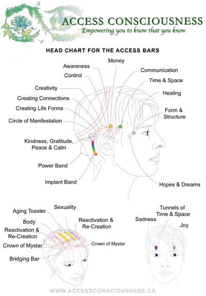 WHAT ARE THE BARS? The Access Bars are 32 bars of energy that run through and around your head, storing the electromagnetic component of all the thoughts, ideas, attitudes, decisions and beliefs that you have ever had about anything. There are bars for Healing, Body, Control, Awareness, Creativity, Power, Aging, Sex and Money