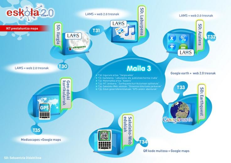 IKT maila aurreratua