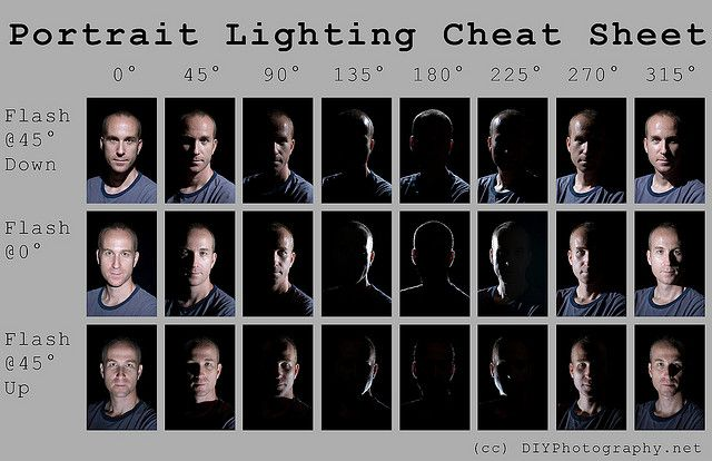 Excellent portrait photography lighting cheat sheet.
