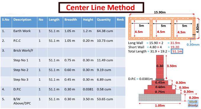 How To Calculate Estimate Using Center Line Method Center Line Civil Engineering Construction Concrete Mix Design