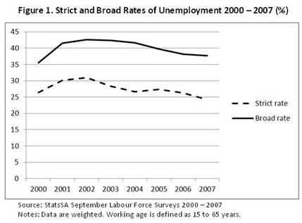 Politicsweb - What is South Africa`s 'real` unemployment rate? - OPINION