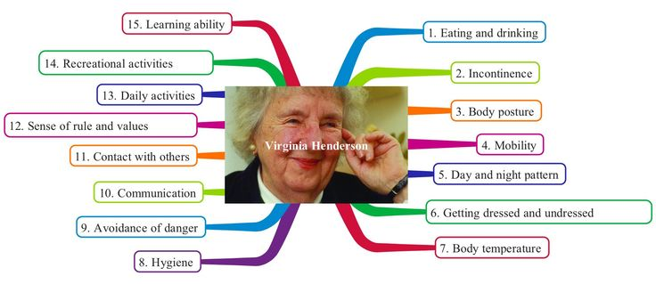 application of need theory by virginia Application implications for  of emotions that block her concentration on the patient's need and helpful responses  info/nursing_theory_person_henderson_virginia.