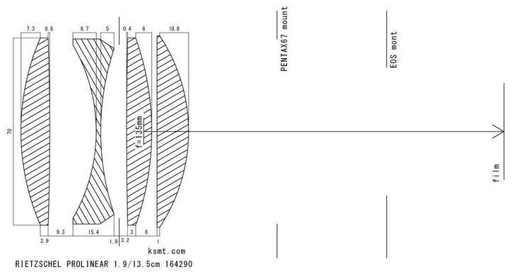 Rietzschel Prolinear F:1.9 / 13.5cm D R P 164290