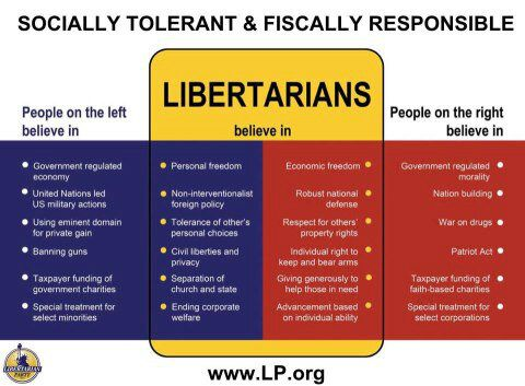 Somewhere, in a secure, undisclosed location, lurks the last living moderate. They fit this chart quite well.