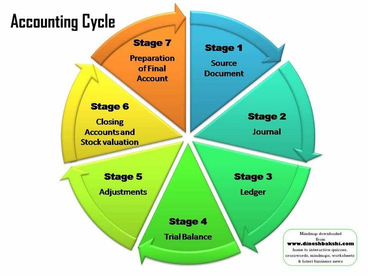 Accounting cycle  High School Accounting  Accounting