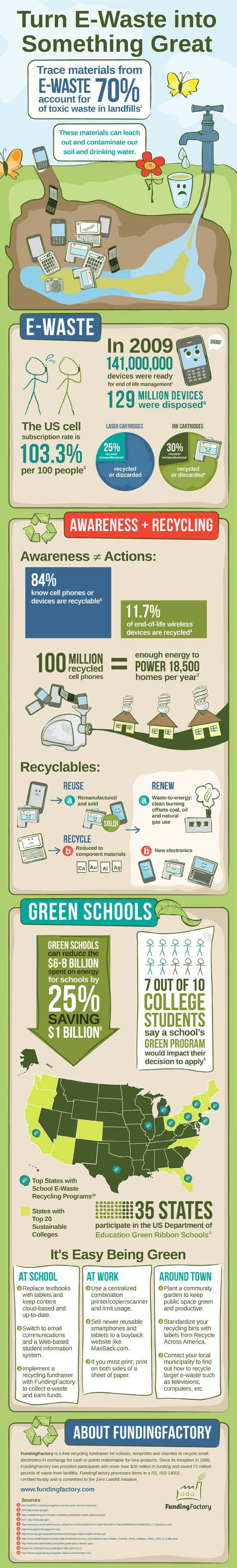EarthDay Awareness Chart from our partner Funding Factory--Great recycle fundraisers for schools groups companies