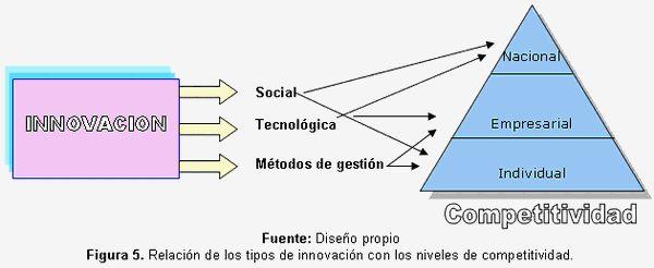 La gestión de la innovación como herramienta para la competitividad - Monografias.com