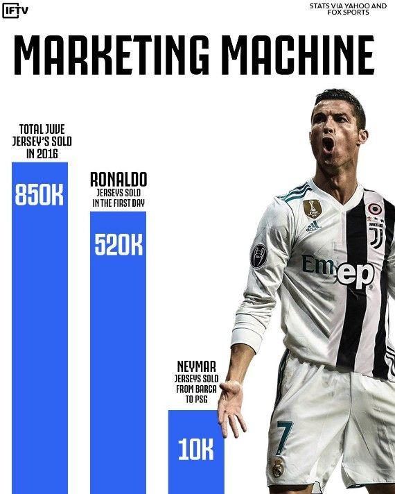 Juventus Menjual 520 000 Jersi Di Bawah Nama Ronaldo Dalam Masa 24 Jam Akbar Terkini Ronaldo Cristiano Ronaldo Juventus