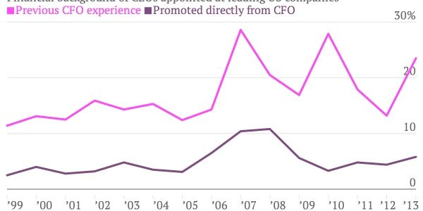 Apple CFO transition may matter more than you think - Apple Inc. has announced that Peter Oppenheimer will retire...