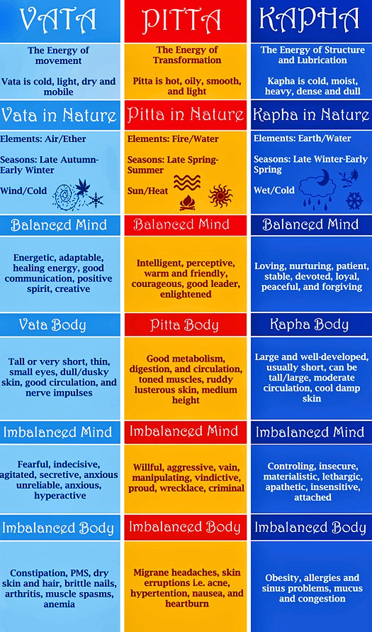what is the relationship of ayurveda to hinduism
