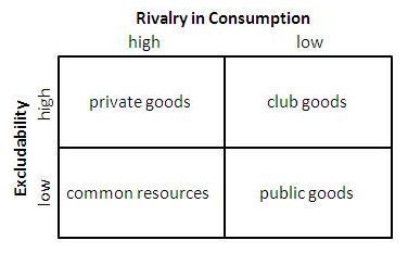 compare and contrast public goods private goods common resources and natural monopolies Introduction to positive externalities and public goods 131 why the private sector under invests in innovation  113 regulating natural monopolies learning objectives by the end of this section, you will be able to:  common examples of regulation are public utilities, the regulated firms that often provide electricity and water service.
