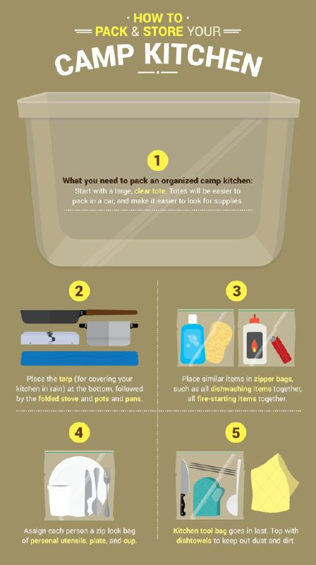 """A Convenient """"Kitchen"""" On The Go One of the most difficult things about camping is choosing what to take with you and what to leave behind. Obviously you have limited space for necessities, let ..."""