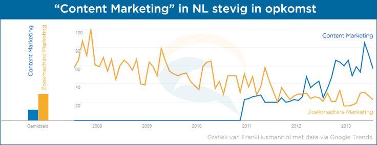 Content Marketing stevig in opkomst in Nederland [grafiek]