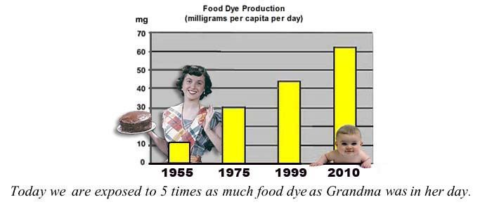 Food Dye Chart--We are exposed to 5x more food dye than our grandparents were.: Food Dyes, Elimination Diet, Feingold Diet, Food Addition, Based Food, Diet Programs, Kids, Health, Food Die