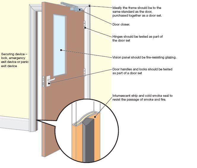 What Is A Fire Door Fire Door Maintenance Fire Doors Doors Door Handles And Locks