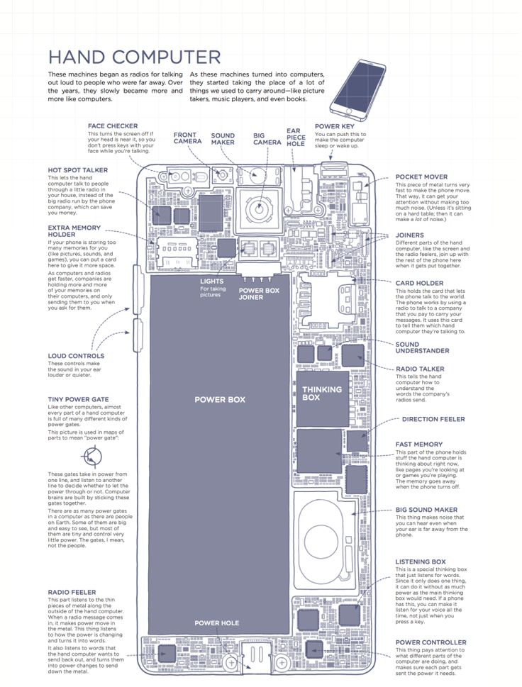 18 best infographics images on pinterest info graphics how to explain an iphone using only the 1000 most common english words malvernweather Image collections