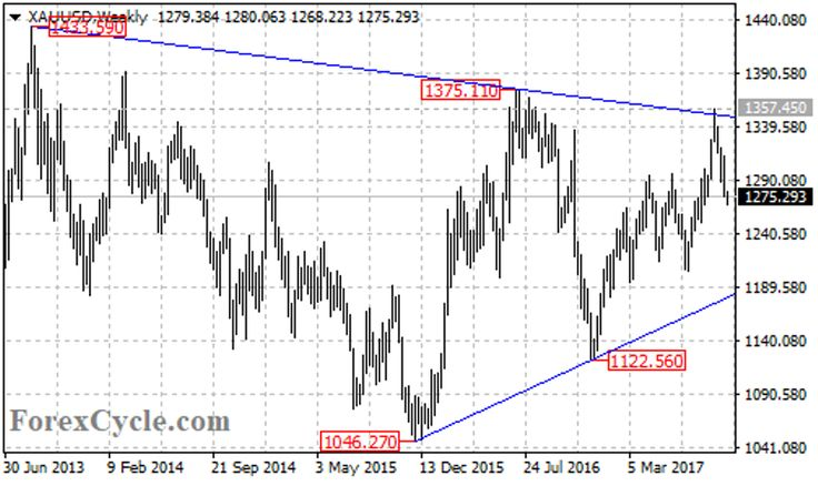 Gold Price Forming Triangle Pattern On Weekly Chart | FXEmpire.com