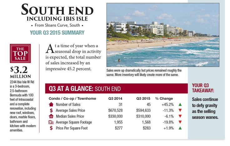 SOUTH END INCLUDING IBIS ISLE : For the fourth quarter in a row, there were fewer sales in the South End. And again, those sales were for a higher median price than they were in Q4 2015.  #PalmBeachRealEstate#KevinMLeonard#LuxuryAgent#PalmBeach#LuxuryPortfolio