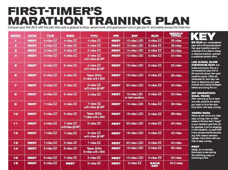 Plan de entrenamiento de Ryan Hall para tu primer maratón | #Entrenamientos