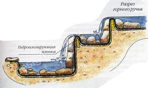 альпийская горка с водопадом своими руками - Пошук Google