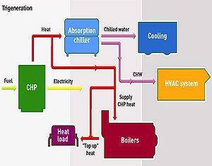 Cogeneration - Wikipedia, the free encyclopedia