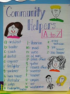 on the final day of the first week the kids will be learning about all the community helpers by identifying them and then sharing what they know about each community helper . After this the kids will be doing their own list of community helpers by alphabetical order . then share an experience they have had with one of these community helpers .