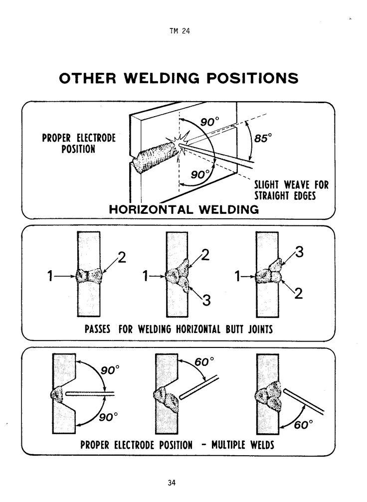 12 best Welding images on Pinterest Welding projects, Welding - new blueprint book for welders