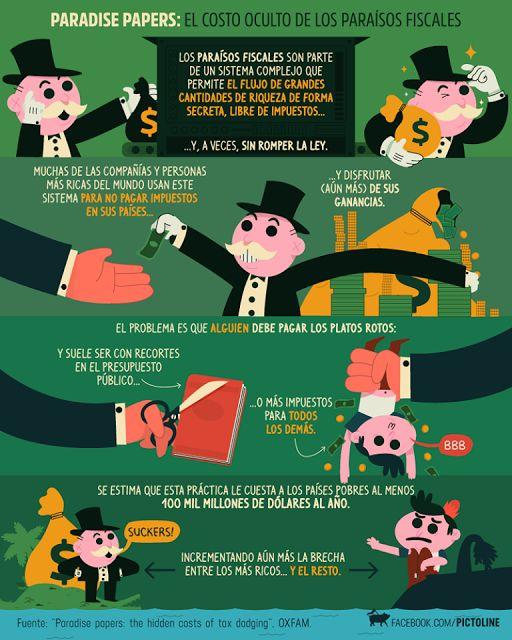 PUEBLA REVISTA: Los Paraísos Fiscales, una práctica que nos afecta...