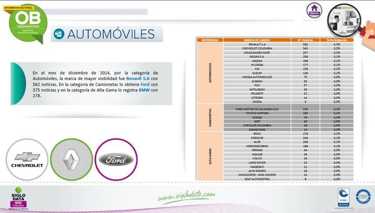 En el mes de diciembre de 2014 , por la categoría de Automóviles, la marca de mayor visibilidad fue Renault S.A. con 562 noticias. En la categoría de Camionetas lo obtiene Ford con 375 noticias y en la categoría de Alta Gama lo registra BMW con 278.
