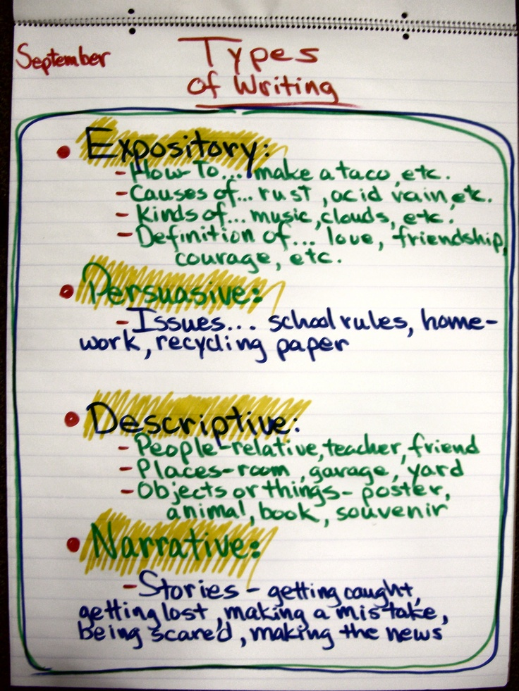 Writing Workshop Types Of Writing Writing Pinterest
