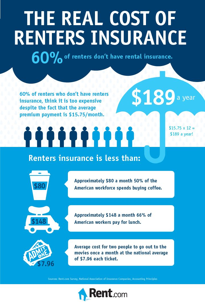 The Real Cost of Renters Insurance - #Renters #insurance is probably more affordable than you think! #infographic