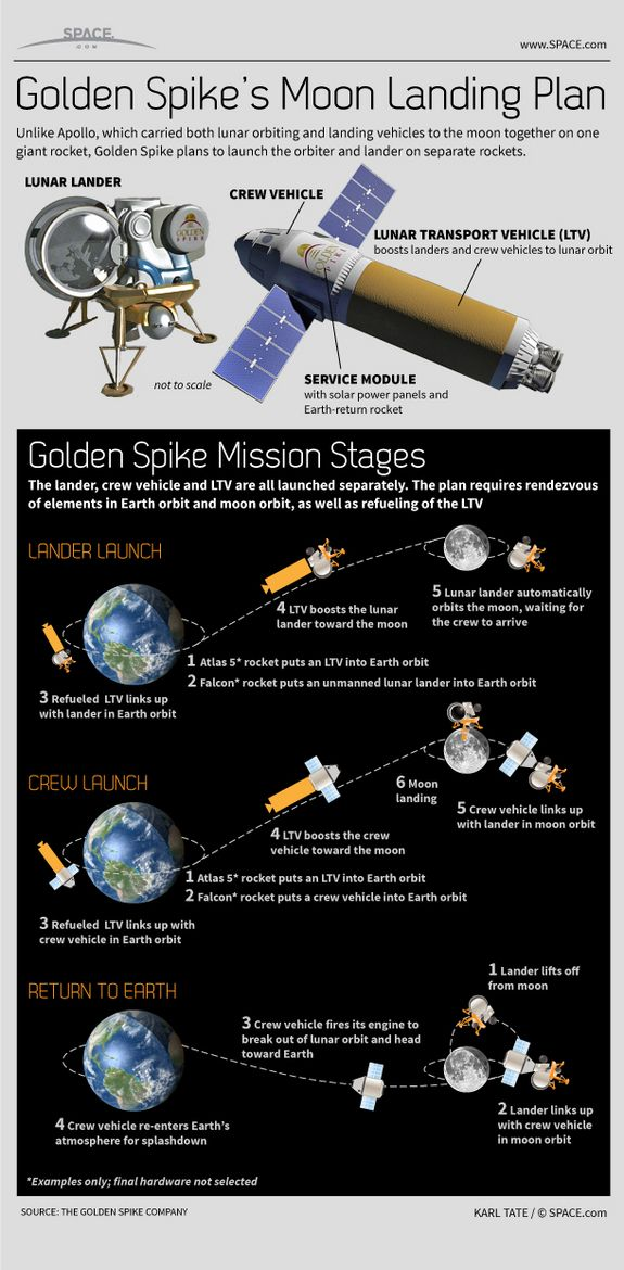 Private Company Golden Spike Aims for Manned Moon Missions by 2020 #infographic