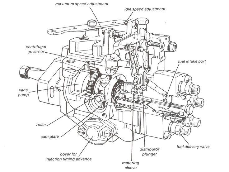Bosch Diesel Pump Manual