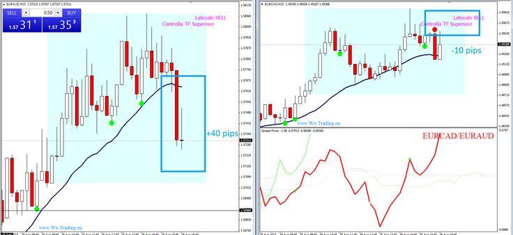 spread trading esempio2