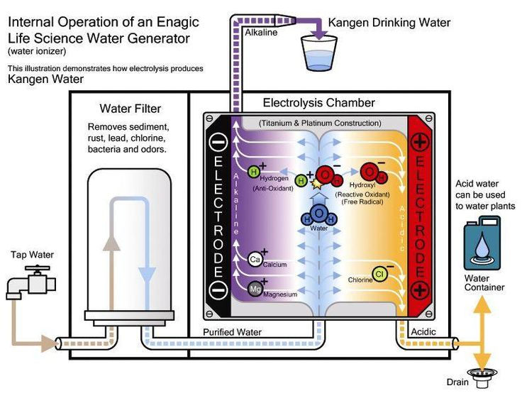 how-kangen-water-is-produced http://yourhealthykangenwater.com/how-is-kangen-water-produced