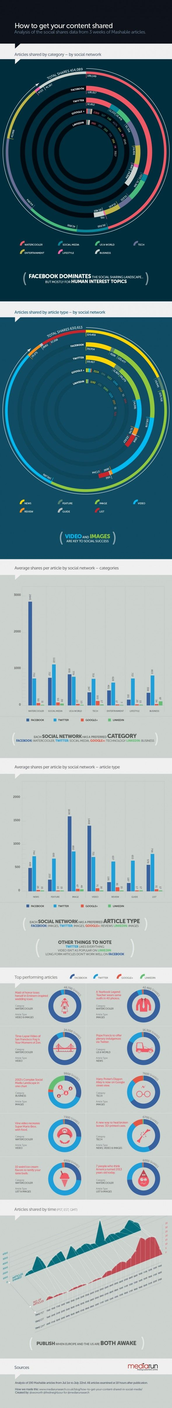 Infographic: How to Get Your Content Shared Online The folks at mediarunsearch.co.uk have studied 3 weeks of Mashable articles to discover how content gets shared. Analysis of 190 Mashable articles from Jul 1st to July 22nd. All articles examined at 18 hours after publication.