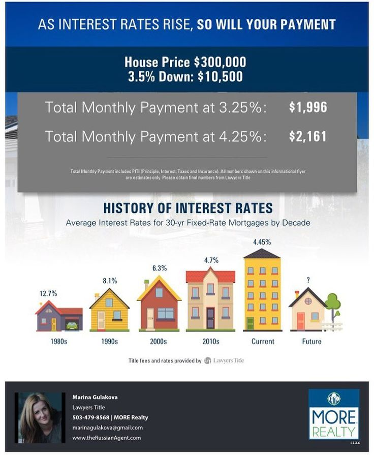 #Interest rates are VERY low! FHA rate as of today is 3.25%!!! Don't miss out! We don't know what will happen with the rates tomorrow... FHA downpayment assistance program (down payment grant) is ending this month HURRY! #fha #fhaprograms #fhaloan #fhadownpaymentassistant #fhadownpaymentgrant #fhadownpaymentassistance #portlandhomes #pdxrealestate #pdxhomesforsale #portlandhomesforsale #beavertonhomes #beavertonrealestate #hillsborohomes #hillsborohomesforsale #greshamhomes…