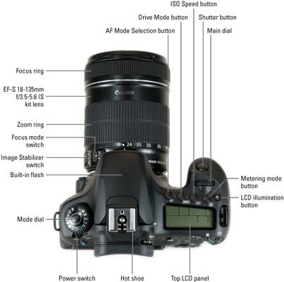 Canon EOS 60D for Dummies Cheat Sheet
