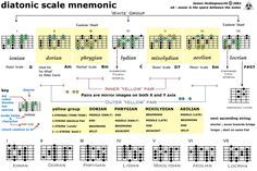 Diatonic Scale