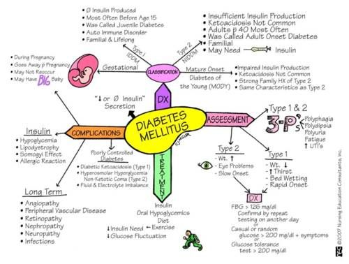 cupcakern: Diabetes Mellitus: Type 1 & 2 key S/S: 3 P's polyphagia (excessive hunger) polydipsia (excessive thirst) polyuira (excessive passage of urine) This is a really good one for understanding everything that goes along with DM. I would suggest really paying attention to everything on here.