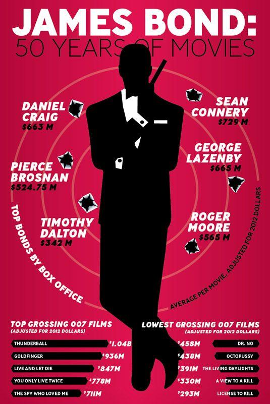 Movie infographics #JamesBond #007 #movies