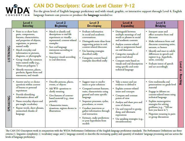 wida cando descriptors for grades 912 teaching