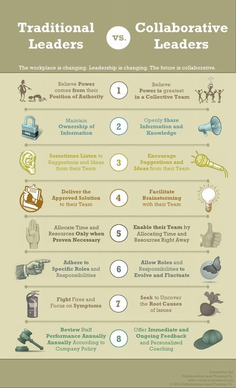 Traditional leader vs Collaborative leader  via @Co_Lead | Serving and Leadership | Scoop.it
