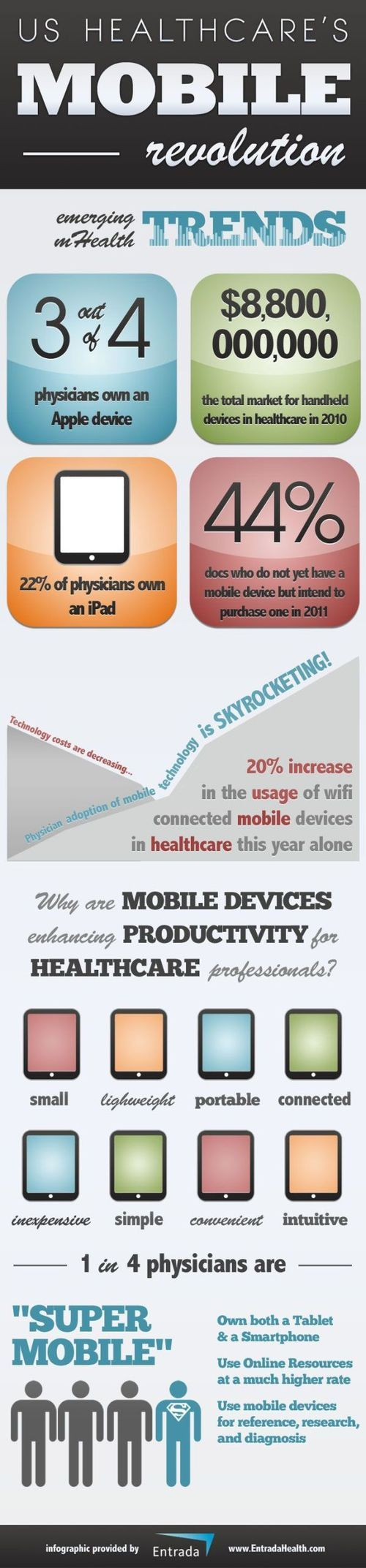 The Healthcare mobile revolution
