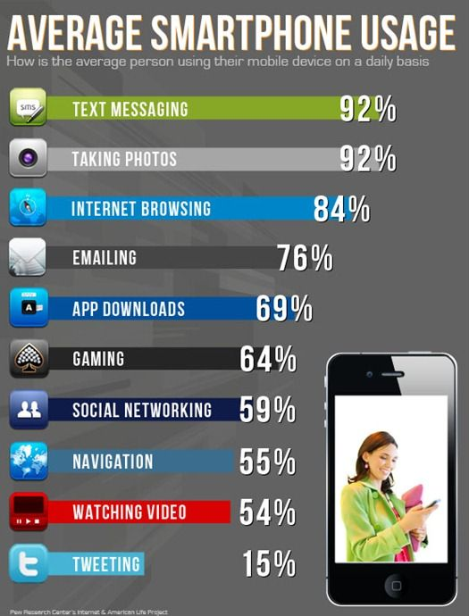 Stats On Cell Phone Use Before Bed